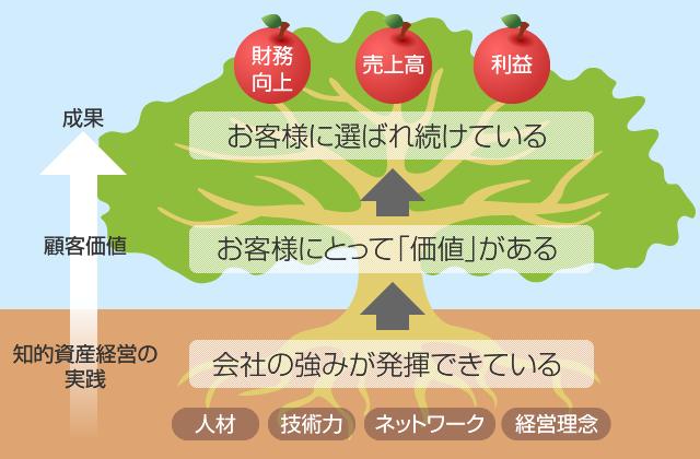 知的資産経営イメージ図