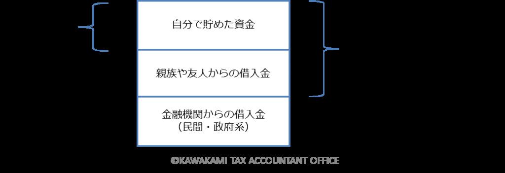 自己資金/福岡博多・河上康洋税理士事務所